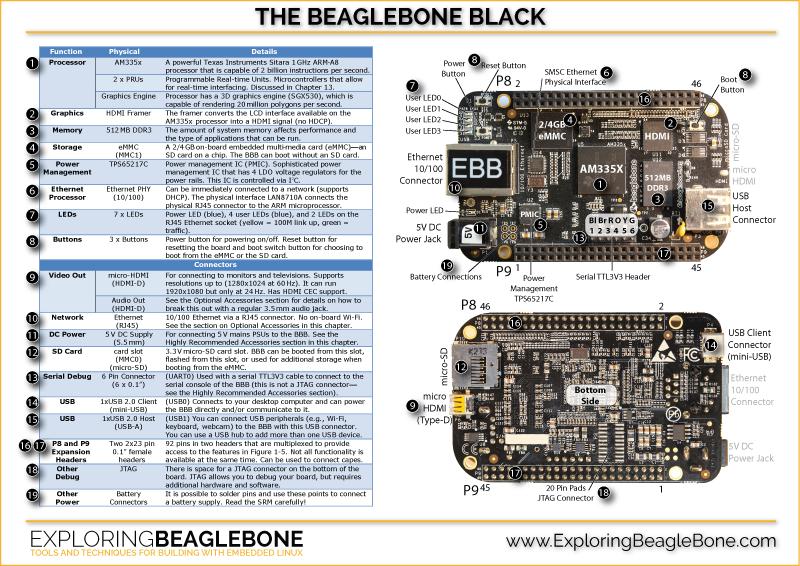 BeagleBone Poster Icon Image