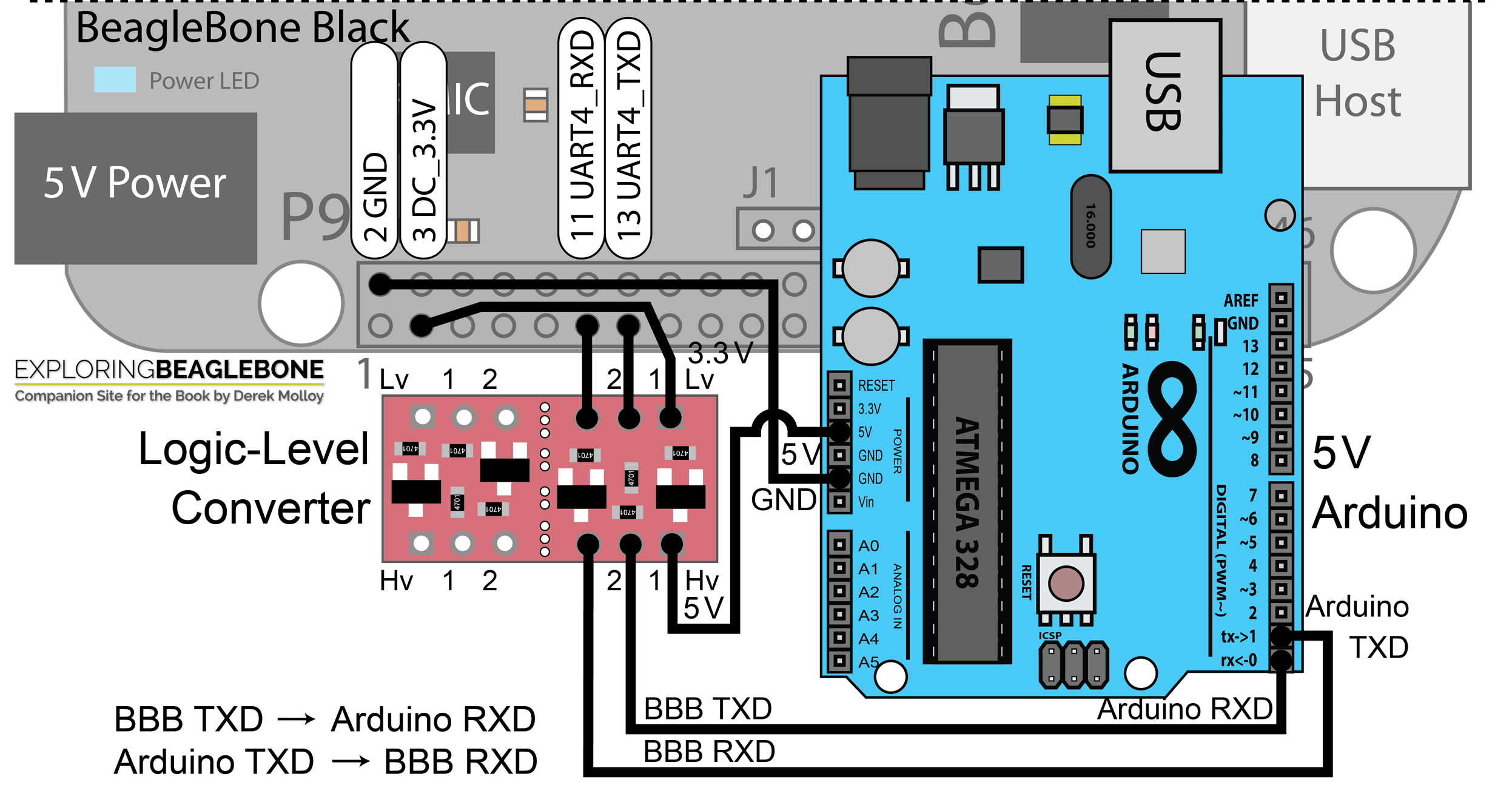 Chapter 8: Interfacing to the Beagle Board Buses – Exploring BeagleBone