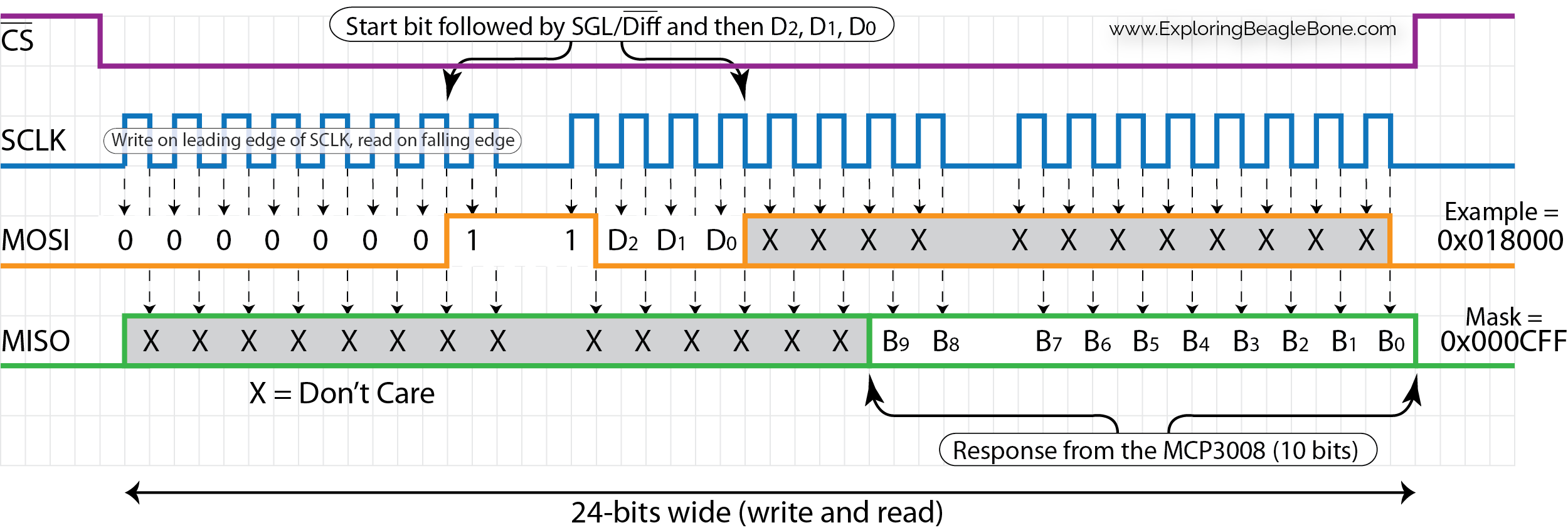 Chapter 15: Real-Time Interfacing with the PRU-ICSS