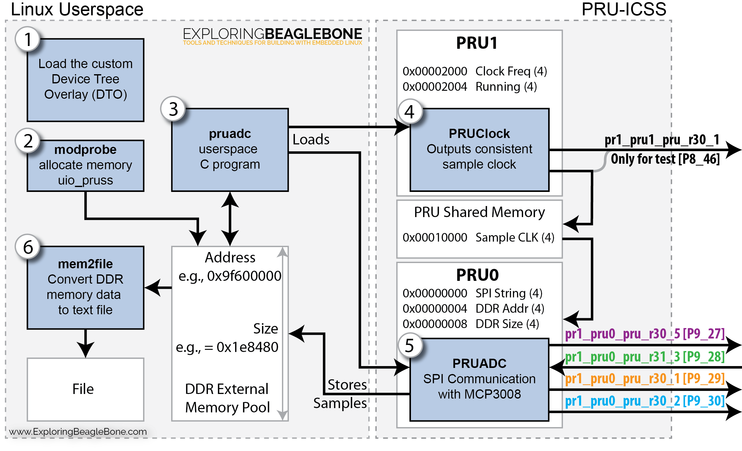 Exploring Beaglebone Chapter 13 Real Time Interfacing Spidataclocktimingdiagram Figure 13a2 The Structure And Interaction Between Various Programs Click Any In This Section For A High Resolution Version